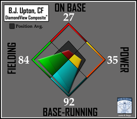Batter-dvc2-rays-cf-upton_medium