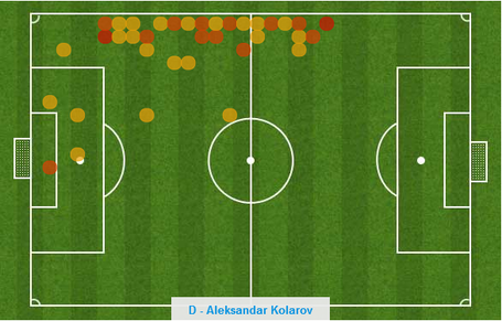 Kolarov_heat_map_medium
