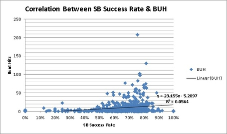 Correlation_between_sb_success_rate_and_buh_medium