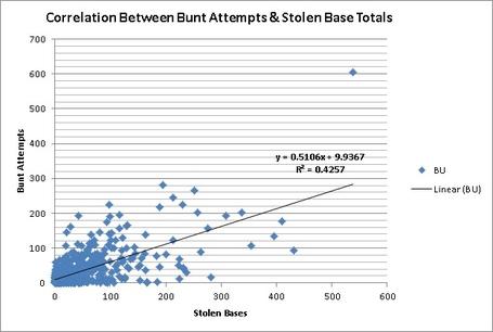 Correlation_between_bunt_attempts_and_sb_totals_medium