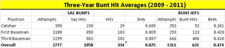 Three_year_bunt_hit_averages_2009_to_2011_medium