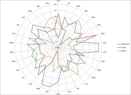 Rosters_chart_medium