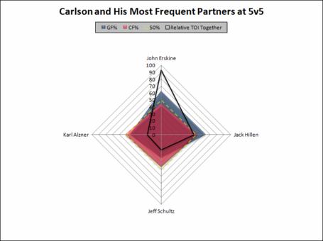 Carlson_partners_medium