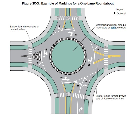 Roundabout-diagram