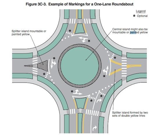 Roundabout-diagram