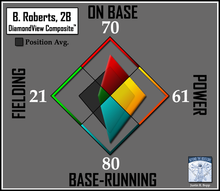 Batter-dvc2-orioles-2b-roberts_medium