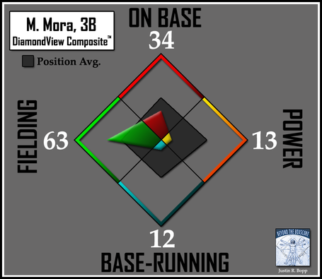 Batter-dvc2-orioles-3b-mora_medium