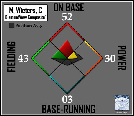 Batter-dvc2-orioles-c-wieters_medium