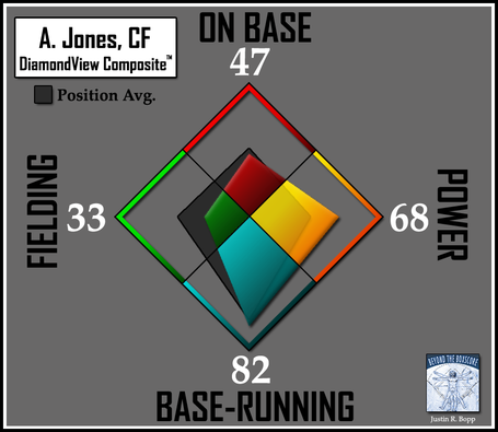 Batter-dvc2-orioles-cf-jones_medium