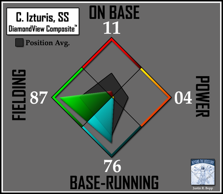 Batter-dvc2-orioles-ss-izturis_medium