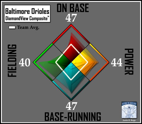 Batter-dvc2-orioles-teamavg_medium