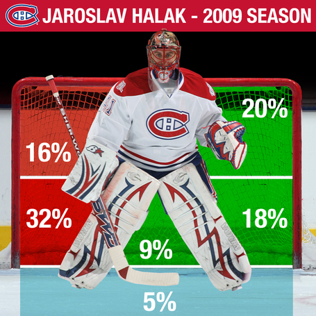 Halak_goals_dec_medium
