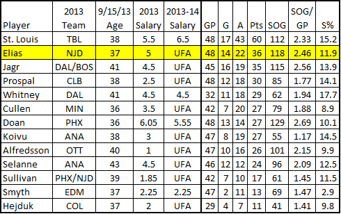 2013_over36_forwards_point_chart