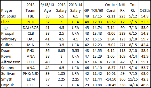 2013_over36_forwards_corsi_chart