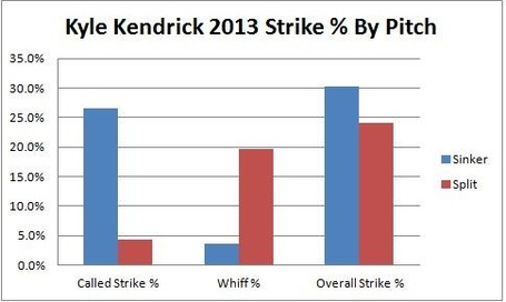 Kendrick_strike_perct_by_pitch_medium