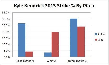 Kendrick_strike_perct_by_pitch_medium
