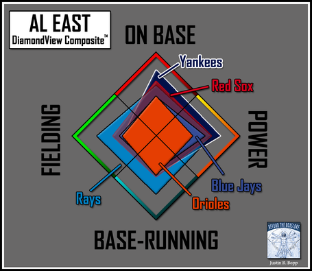 Batter-dvc2-al_east_medium