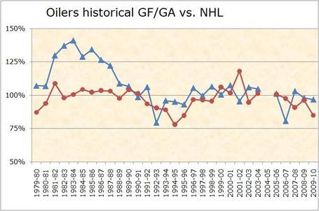 Oilers_gfga_v