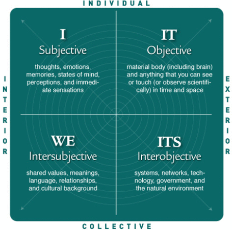 Wilberquadrants_medium