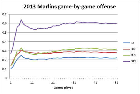 Marlins_offensive_production_medium