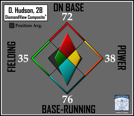 Batter-dvc2-dodgers-2b-hudson_medium