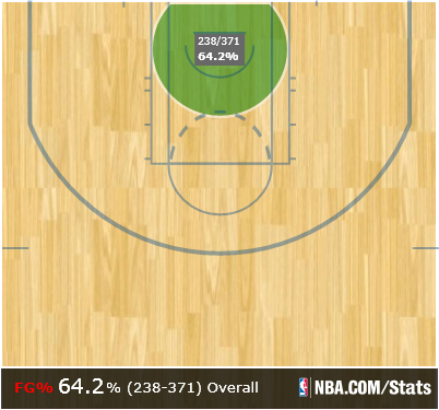 Tony_parker_shot_chart_medium