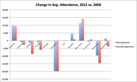 Attendance_bcs_and_non_medium