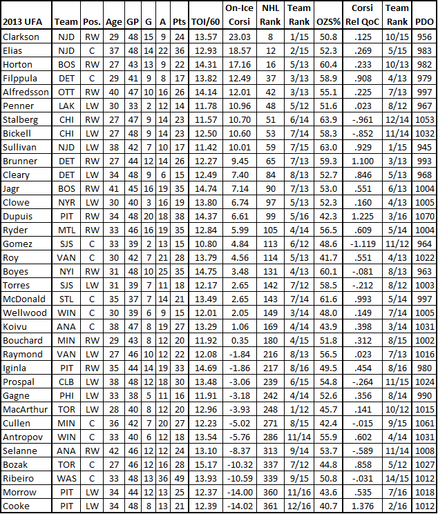 2013_ufa_forward_advanced_stats_chart