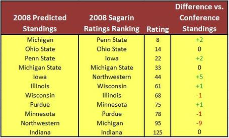 2008bigtenpredictedsagarin_medium