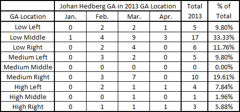 Hedberg_2013_ga_location_chart