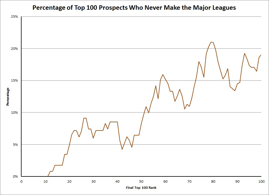 Percentprospectsfail