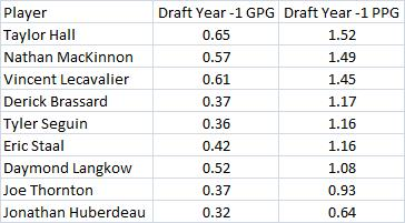 Nathan_mackinnon_draft_-1_060113