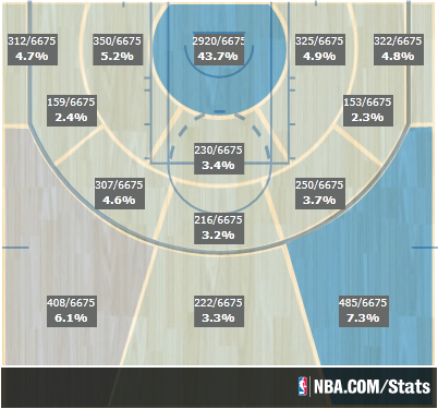 Shot_distribution_spurs_medium