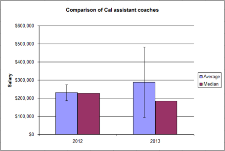 Salary-_cal_12_vs