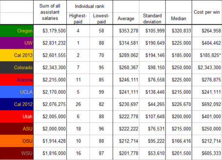Salary-_pac-12_overall_medium