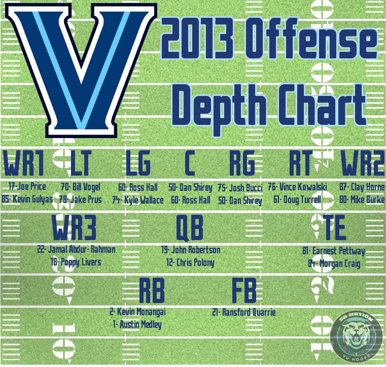 2013_football_depth_chart-offense_final_medium