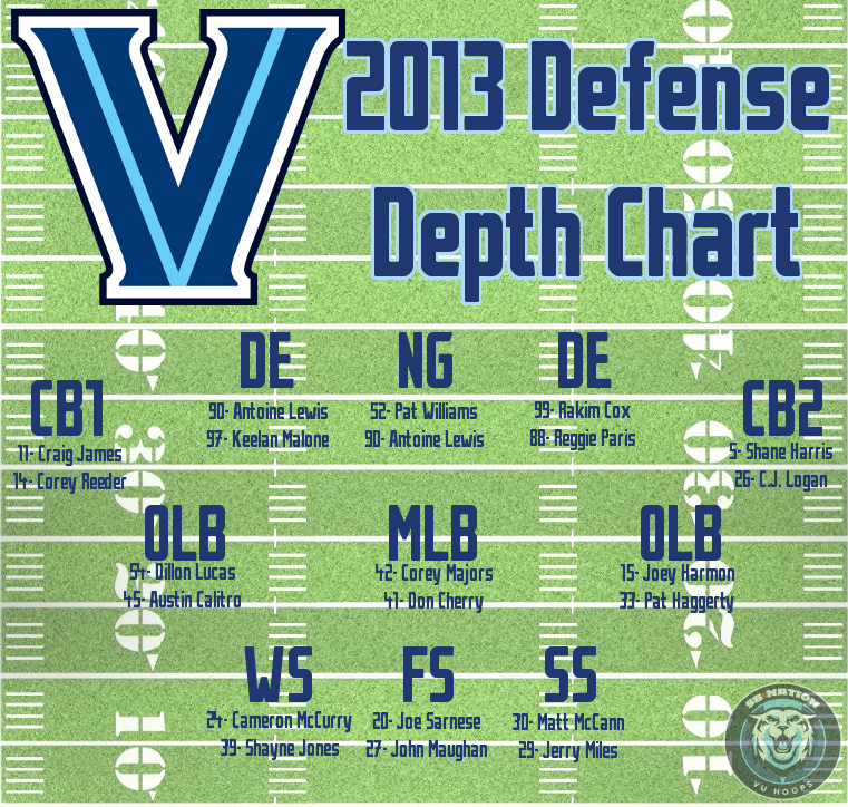 2013_football_depth_chart-defense_final_medium