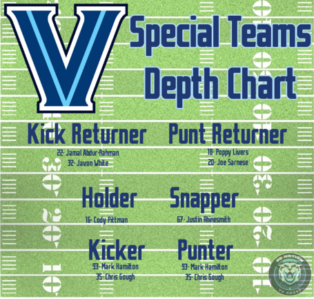 2013_football_depth_chart-special_teams_final_medium