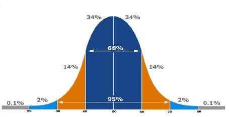 Bell-curve_medium