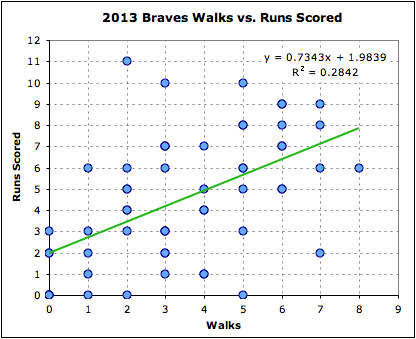 Braves_walks_vs_runs_medium