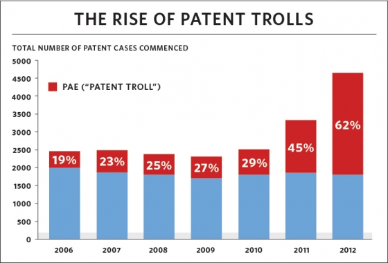 Patent_troll_chart-white-house-report