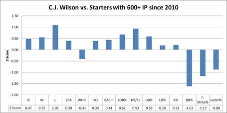 Cj_wilson_graph_1_medium