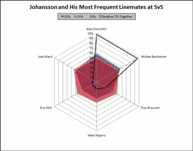 Johansson_linemates_large