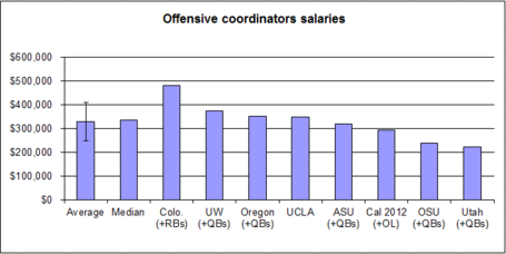 Salary-_offense-_oc__02_medium
