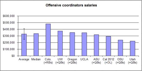 Salary-_offense-_oc__02_medium