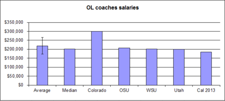 Salary-_offense-_ol_02_medium