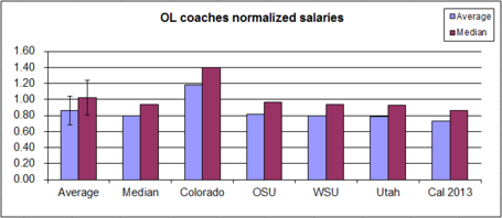 Salary-_offense-_ol_03_medium