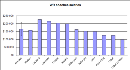 Salary-_offense-_wr_02_medium