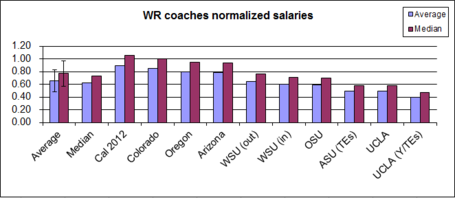 Salary-_offense-_wr_03_medium