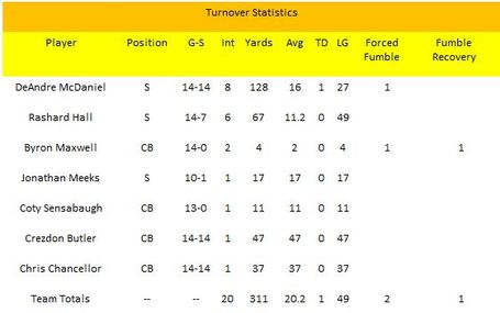 Turnover_statistics_09_dbs_medium